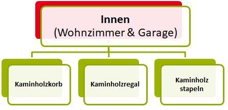 Kaminholz Lagern Innen by Kaminholz Aufbewahrung Innen Au 223 En 7 Goldene Regeln
