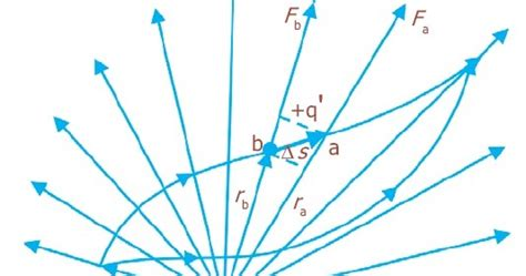 pengertian energi potensial listrik rumus contoh soal
