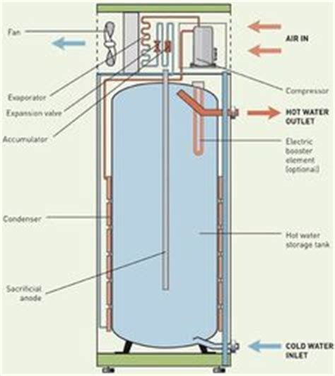 how to install electric heating element water