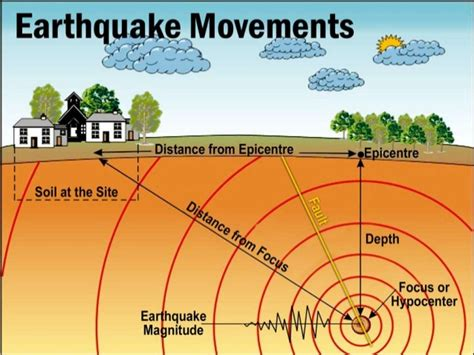 earthquakes diagram earthquake