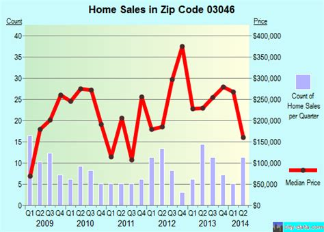 dunbarton nh zip code 03046 real estate home value