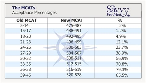 sections on the mcat why the mcat really matters to med schools it s not what