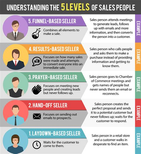 types of 5 different levels of sales podcast titanium