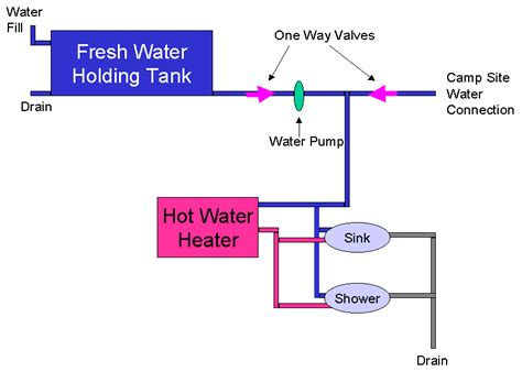 Plumbing Search by Rv Plumbing Diagram Search Tiny House