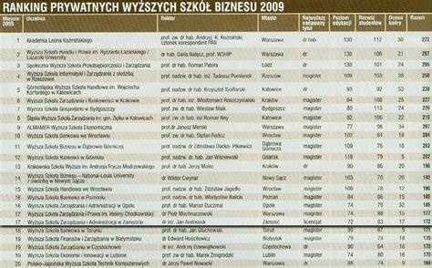 Mba Studia Ranking by Studia Podyplomowe Mba Asbiro