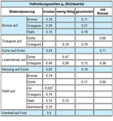 Motorradreifen Tabelle by Haftreibung Berechnen