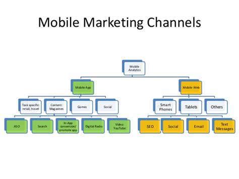 channels mobile mobile web app the world of opportunities