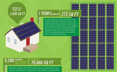 solar panel kwh per square foot how much solar do you need graphic