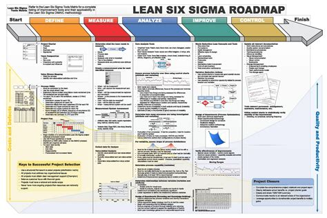 six sigma templates lss dmaic roadmap 1600 215 1067 lean 6σ opex