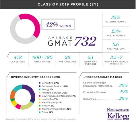 Kellogg Mba Chances by What Mba Class Of 2019 Profiles From Hbs Kellogg Reveal