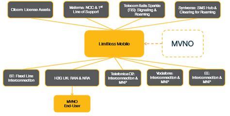 fastweb rete mobile fastweb mobile passa sotto rete tim e diventa mvno