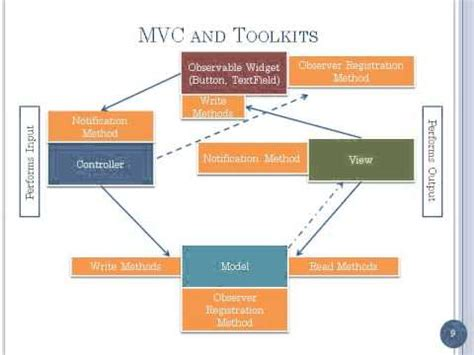mvc swing mvc model view controller and awt swing user interface