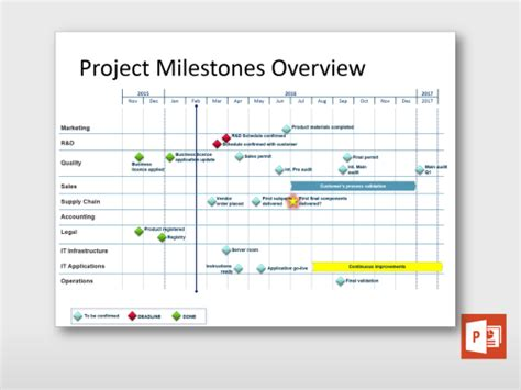 project milestone template project milestones overview project templates guru