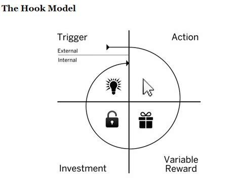 Hooked How Companies Create Habit Forming Products