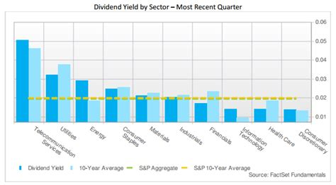 div yield dividend yield by sector option samurai s