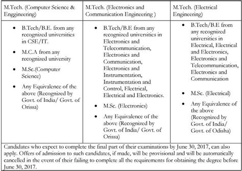 Iiit Allahabad Mba Admission Procedure by Entrance For Iiit Bhubaneswar M Tech 2017 Admission
