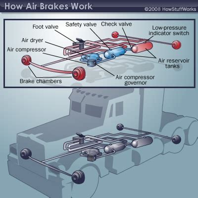 Air Brake System Working Principle Air Brake Components In Trucks And Buses Air Brake