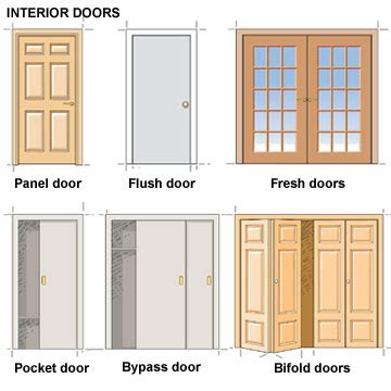 Types Of Doors Interior Door Types And Styles Selecting Doors Windows For Your Home Diy Advice