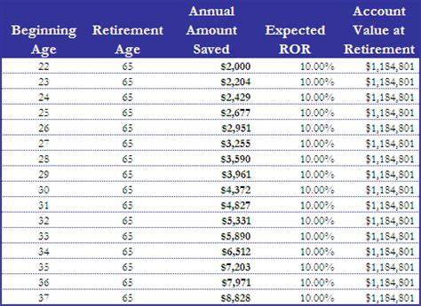 retirement savings chart images