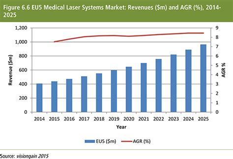 diode laser market laser systems market forecast therapies diagnostics and r d 2015 2025 pha0068