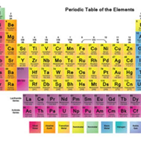 ionic chart tutorial level 15 naming polyatomic ionic compounds tutorial
