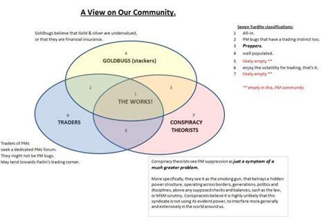 capitalism vs socialism venn diagram capitalism vs socialism vs communism venn diagram hospi noiseworks co