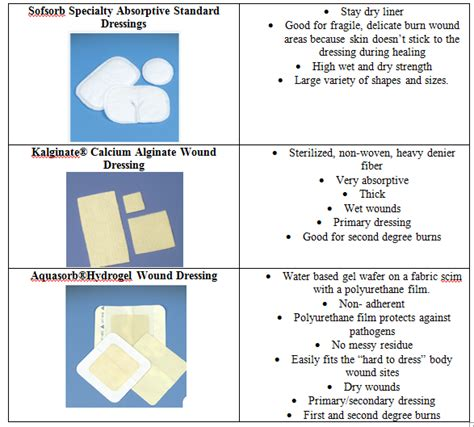 types of wound dressing pictures wound dressing for burn patients biotextiles 2014