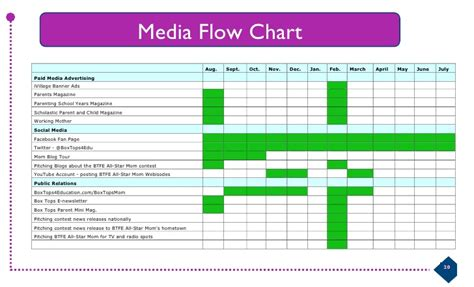 media flowchart template media flow chart template excel flow chart template in