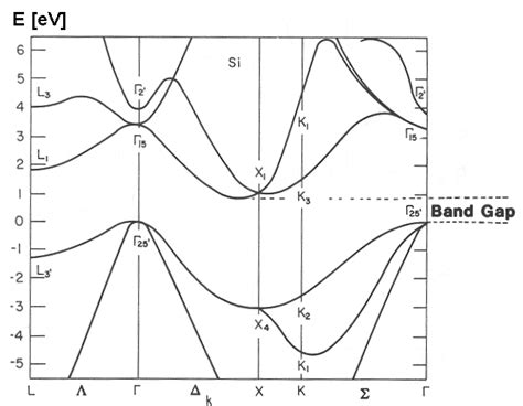 band diagram of semiconductor 2 1 5 band structures and standard representations