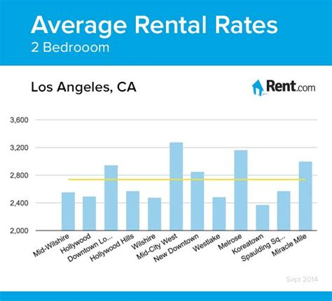 average cost of 2 bedroom apartment in los angeles 47 best los angeles living images on pinterest los
