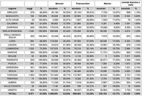voti ufficioso home risultati definitivi primarie