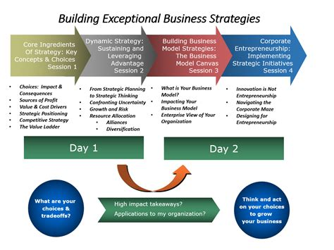 Rutgers Mba Curriculum Strategy by Business Strategy Certificate Course At Smu Cox Smu