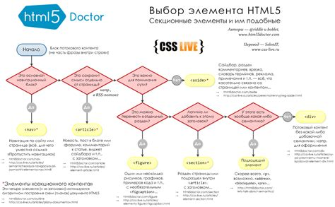 css flowchart flowchart html5 28 images tools of html5 coding for