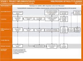 Post Implementation Plan Template by Templates And Process Of Facility Planning Business And