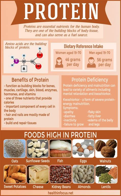 protein f deficiency pregnancy 7 signs of protein deficiency plus 10 naturally protein