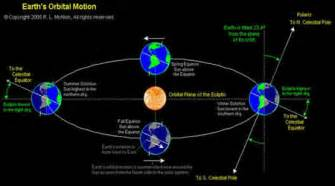 Nowlin fifth grade science how the earth s movement around the sun