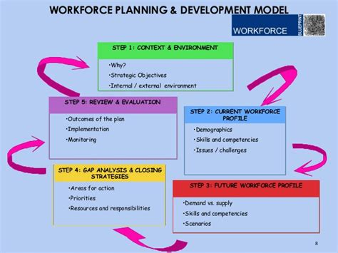 workforce planning template strategic workforce planning images