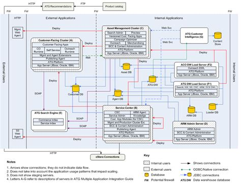 application architecture diagram architecture diagram