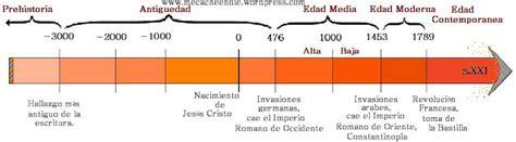 historia argentina y universalroma grecia edad media new style for historia 7 186 a l 237 nea de tiempo historia universal