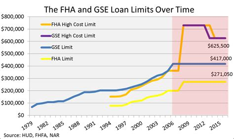 fha limits expand for 2016 more likely in 2017