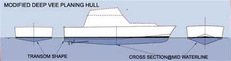 boat hull efficiency srd is a better hull shape fast fuel efficient stable