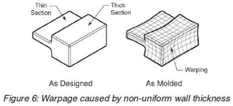 design guidelines for injection moulding plastic injection molding design guidelines in 2017