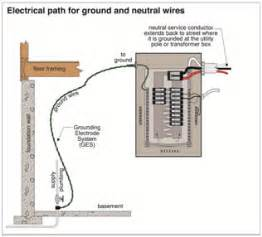 what are earth grounding systems part one