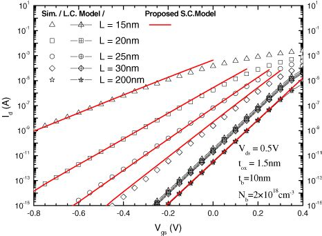 deep nanoscale modelling of the nanoscale channel length effect on the