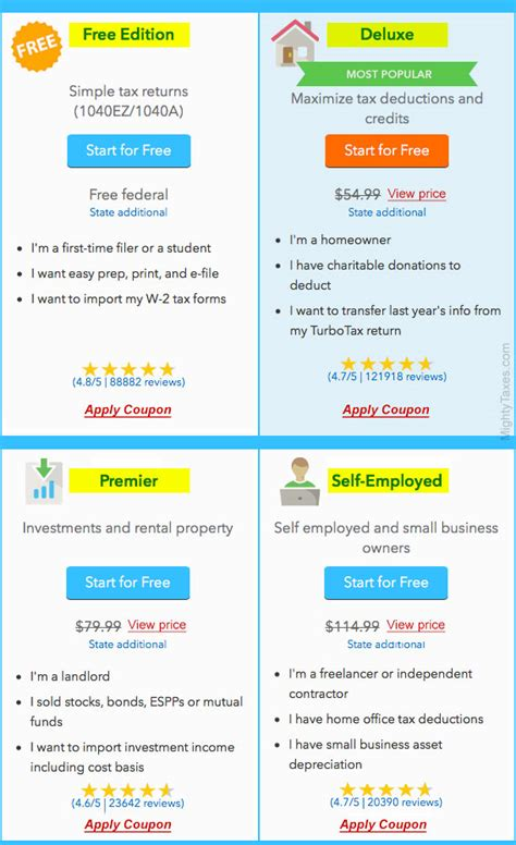 Turbotax Amazon Gift Card - activate turbotax card the best free software for your tubejoomla