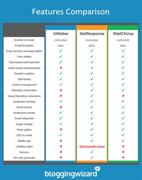 buy a comparison with the smallest conclusion you aweber vs getresponse vs mailchimp 2017 a detailed