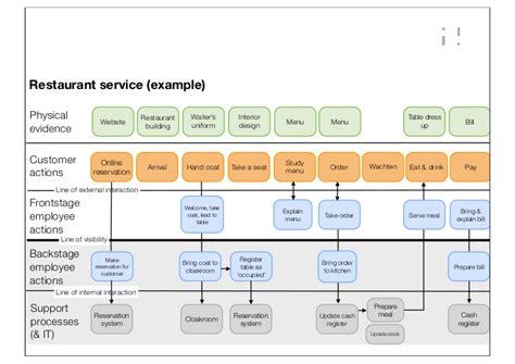 blueprint app service blueprints twab presentation v11en