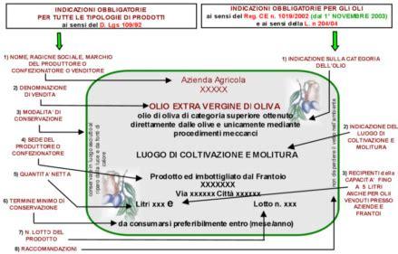 tracciabilità alimentare normativa etichettatura olio made in italy network