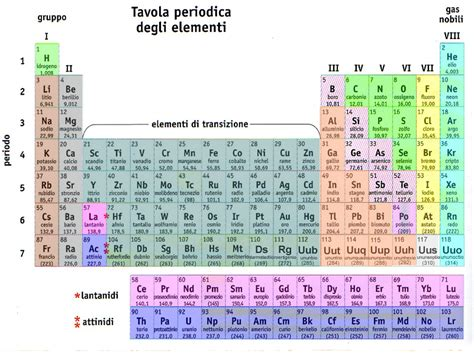 nomi gruppi tavola periodica quiz