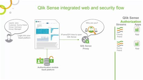 qlik sense enterprise tutorial multi tenant saas applications with qlik sense security